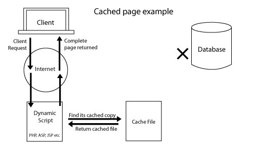 Cached File example