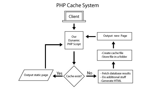 PHP basic cache system